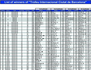 tabel barcelona
