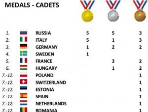 medalii cadeti
