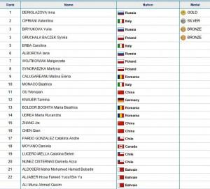 clasament floreta fete Jocuri Mondiale Militare Coreea 2015