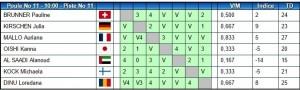 3.rezultate Dinu