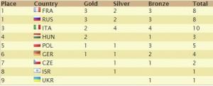 medalii juniori