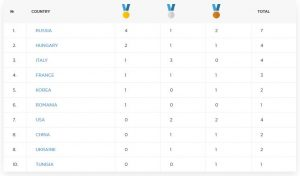 clasament pe medalii